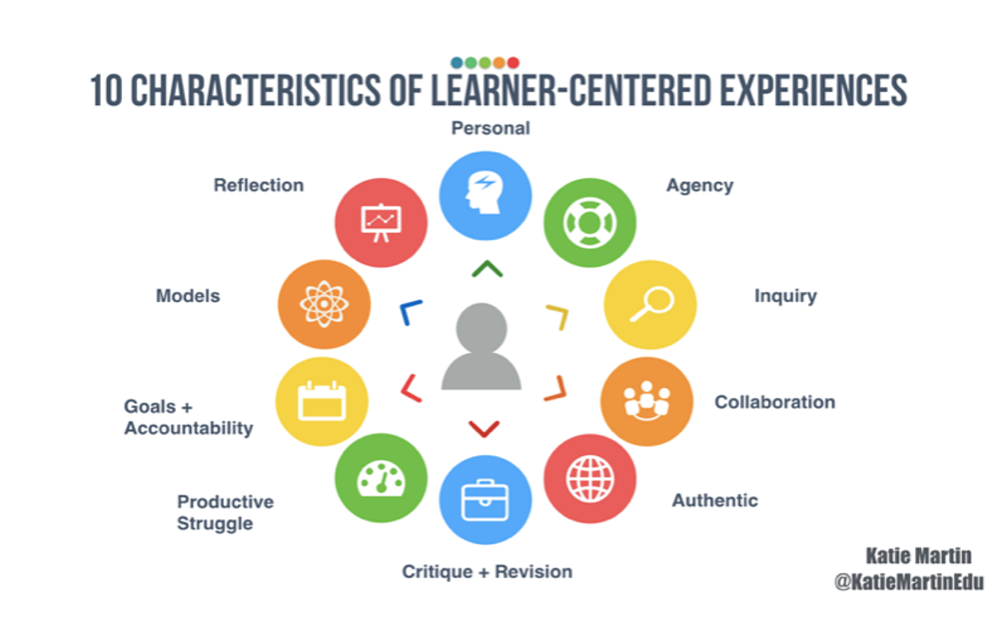 10 characteristics of learner-centered experiences
